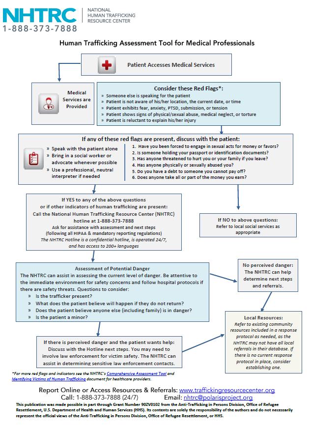 Medical Assessment
